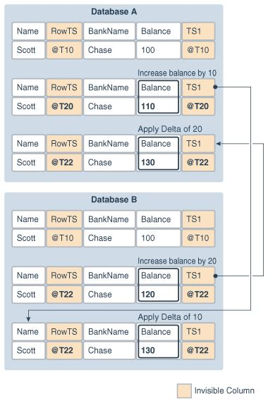 Oracle GoldenGate Automatic Conflict Detection and Resolution