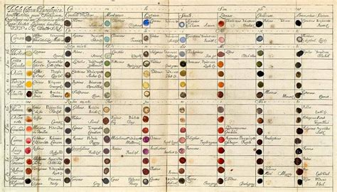Vintage Colour Wheels, Charts and Tables Throughout