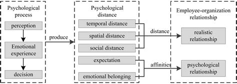 Frontiers | Measuring the Psychological Distance between