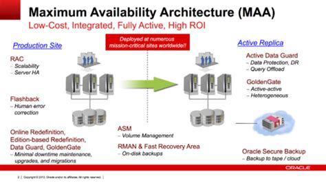 Best Practice For Protecting Oracle Databases - Wikibon