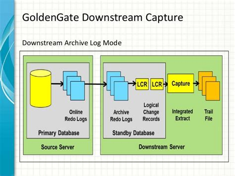 Oracle Goldengate training by Vipin Mishra