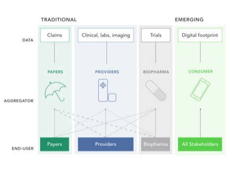 Digital biomarkers: Lots of potential, but where's the